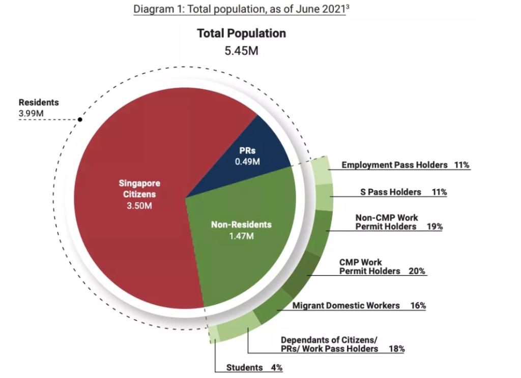 新加坡人口结构大变,看看你在不在里面!
